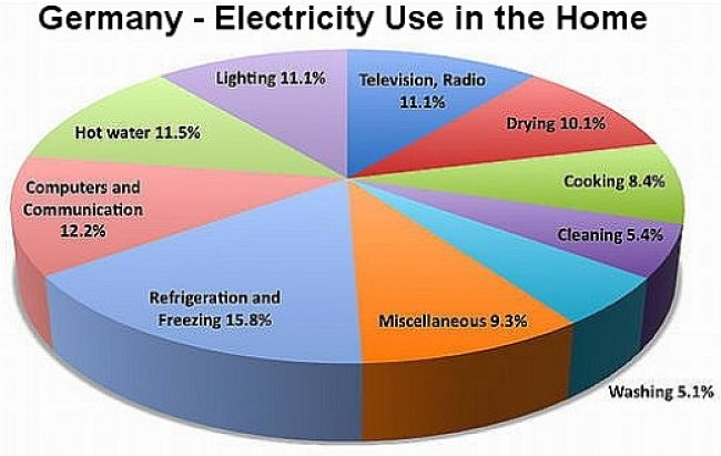 Domestic energy use in Germany