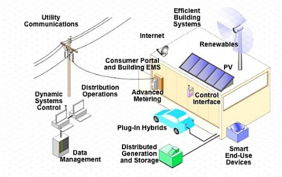 Modern electricity systems - see the details in this article