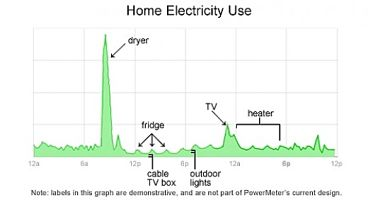 Electricity use varies throughout the day. It pays to have the highest load when power is cheapest during the day and night when running dryers and similar appliances