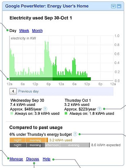 Monitoring your electricity use