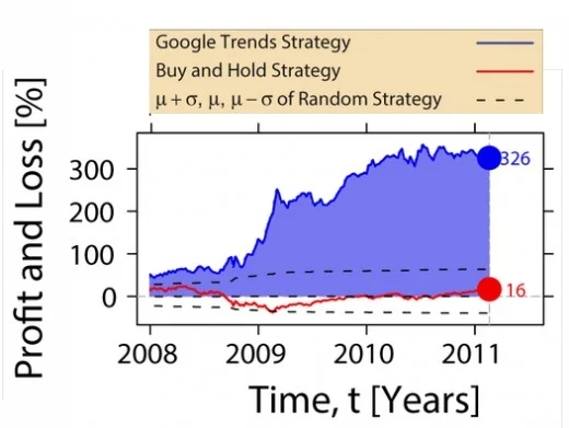 Outcome of convention of Google Trends Strategies